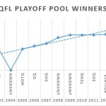 QSN projects playoff pool winnings will break $1k in 2016