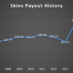 Eight Years of Skins Payouts
